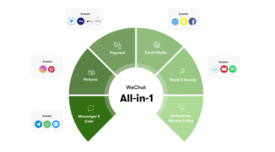 WeChat All-in-1 Grafik