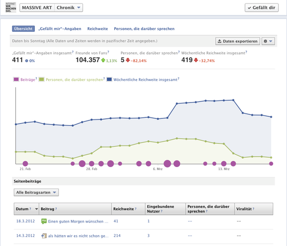 MASSIVE ART Blog: Facebook Insights