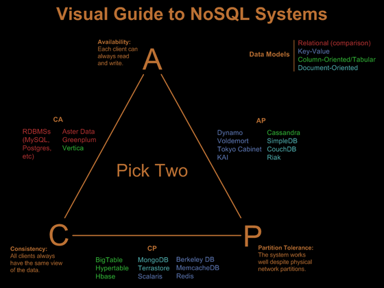 MASSIVE ART Blog: Visual Guide to NoSQL Systems