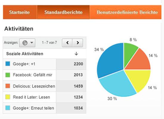 Google Analytics Erweiterung für Soziale Netzwerke
