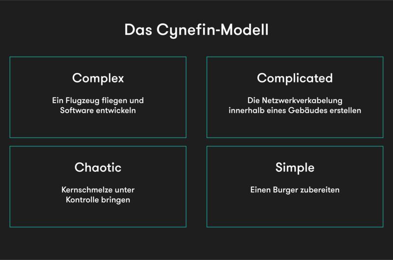 Cynefin Framework Auflösung